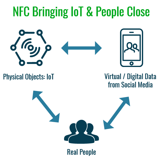NFC Bringing IoT & People Close